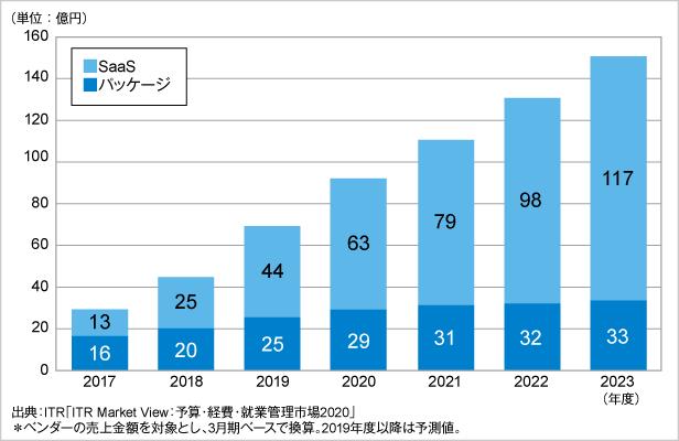 図.予算管理市場規模推移および予測:提供形態別(2017~2023年度)