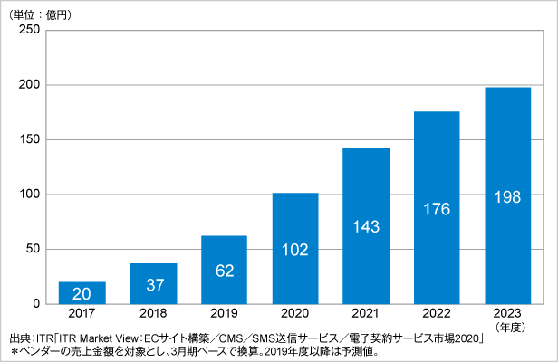 図.電子契約サービス市場規模推移および予測(2017~2023年度予測)