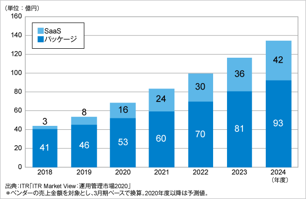 図.APM市場規模推移および予測:提供形態別(2018~2024年度予測)