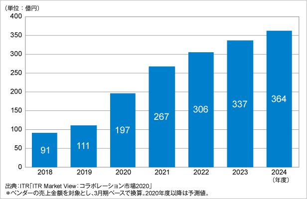 図.Web会議市場規模推移および予測(2018~2024年度予測)