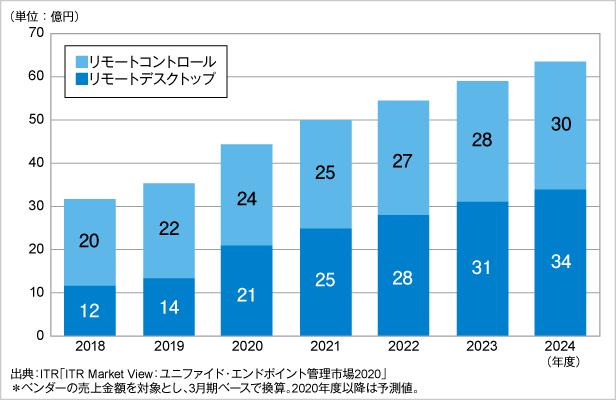 図.リモートデスクトップ/リモートコントロール別市場規模推移および予測(2018~2024年度予測)