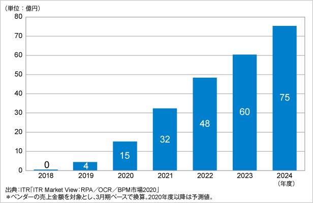 図.タスク・マイニング市場規模推移および予測(2018~2024年度予測)