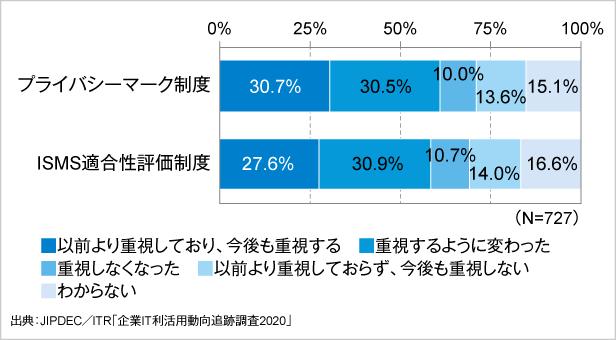 図4.コロナ禍における取引先選定時の認証取得の重視状況