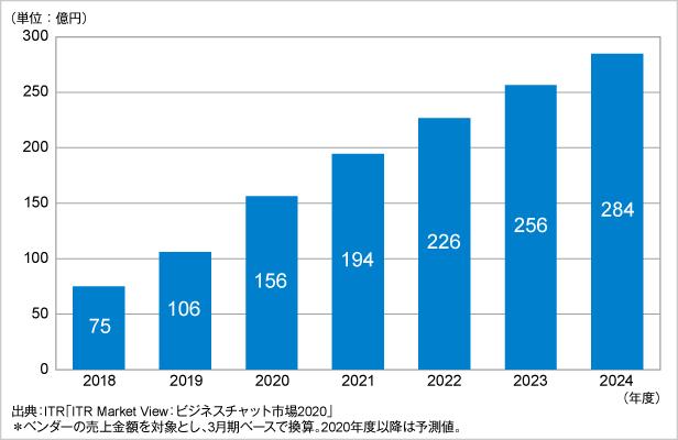 図.ビジネスチャット市場規模推移および予測(2018~2024年度予測)