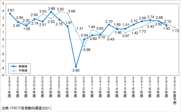 <参考資料1> IT投資インデックスの推移(2001~2021年度予想)