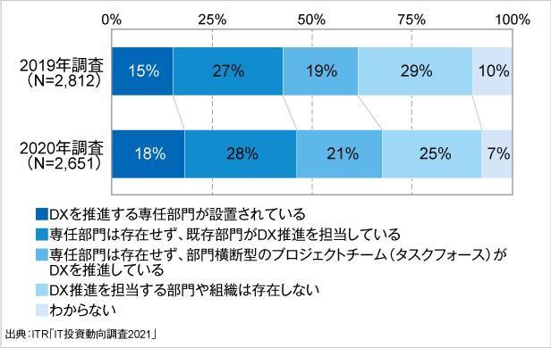 <参考資料2> デジタル変革の専任部門の設置状況の変化(2019年調査・2020年調査)