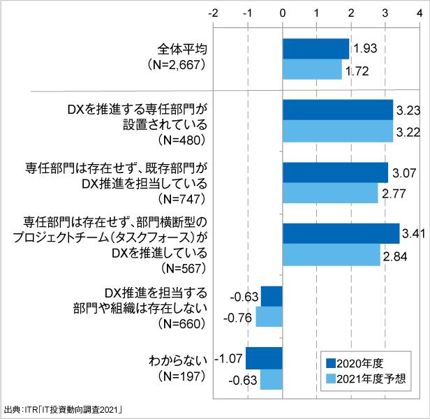 <参考資料3> IT投資インデックス(2020~2021年度予想):デジタル変革の専任部門の設置状況別