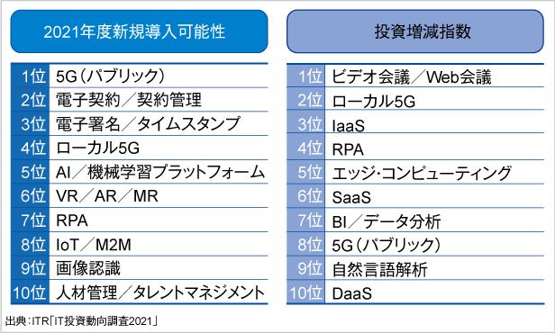 <参考資料5> 2021年度に新規導入/投資増額が期待される上位10製品・サービス