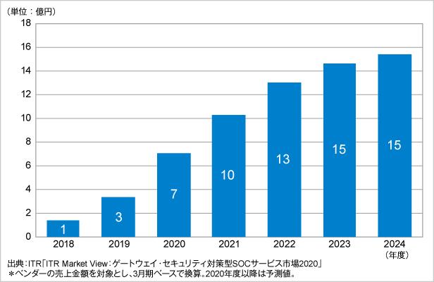 図.CASB運用監視サービス市場規模推移および予測(2018~2024年度予測)