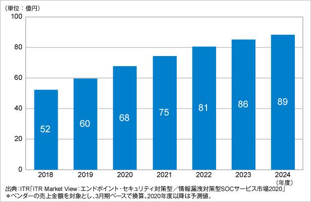 図.SIEM運用分析サービス市場規模推移および予測(2018~2024年度予測)