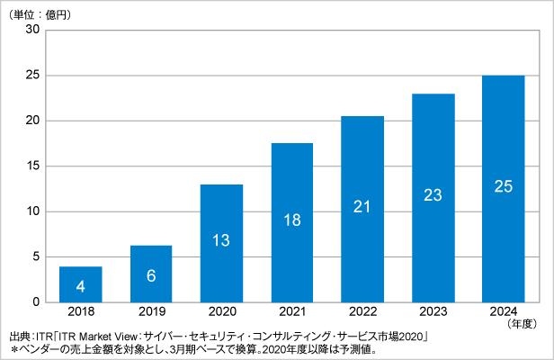 図.パブリッククラウド向け診断/CSPMサービス市場規模推移および予測(2018~2024年度予測)