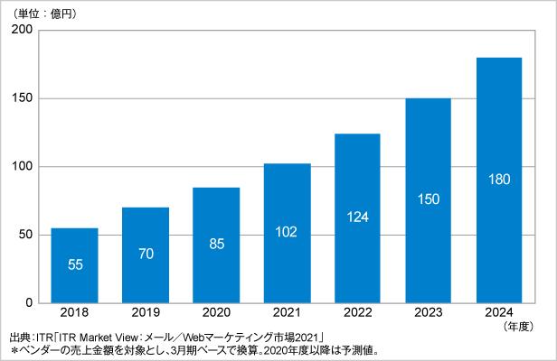 図.CDP(Customer Data Platform)市場規模推移および予測(2018~2024年度)
