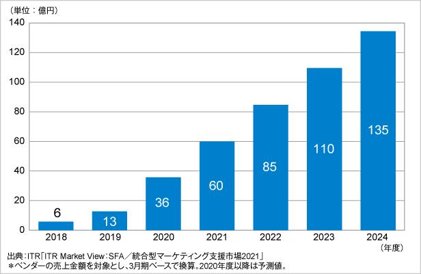 図.オンライン商談システム市場規模推移および予測(2018~2024年度予測)