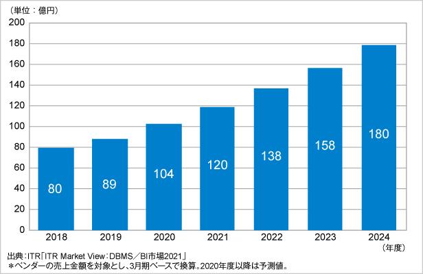 図.国内データ・マネジメント市場規模推移および予測(2018年度~2024年度予測)
