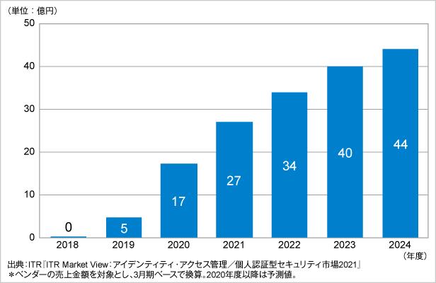 図.eKYC市場規模推移および予測(2018~2024年度予測)