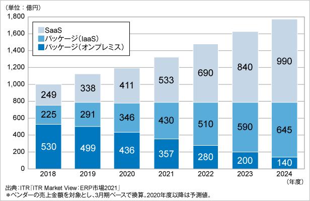 図.ERP市場規模推移および予測:提供形態別(パッケージ部分は運用形態別)(2018~2024年度)