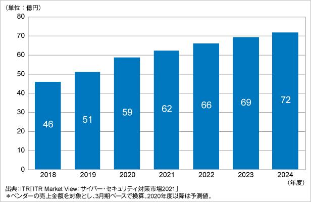 図.DDoS攻撃対策市場規模推移および予測(2018~2024年度予測)
