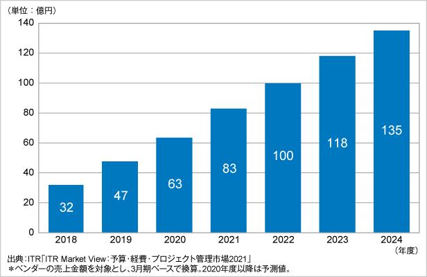 図.IBP市場規模推移および予測(2018~2024年度)