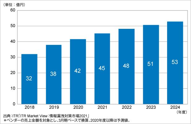 図.メール誤送信防止市場規模推移および予測(2018~2024年度予測)