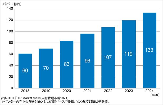図.LMS市場規模推移および予測(2018~2024年度予測)