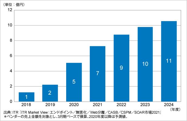 図.SOAR市場規模推移および予測(2018~2024年度予測)