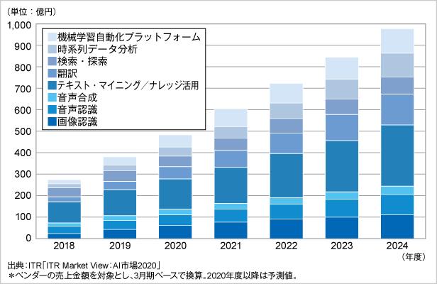 図.AI主要8市場規模推移および予測(2018~2024年度)