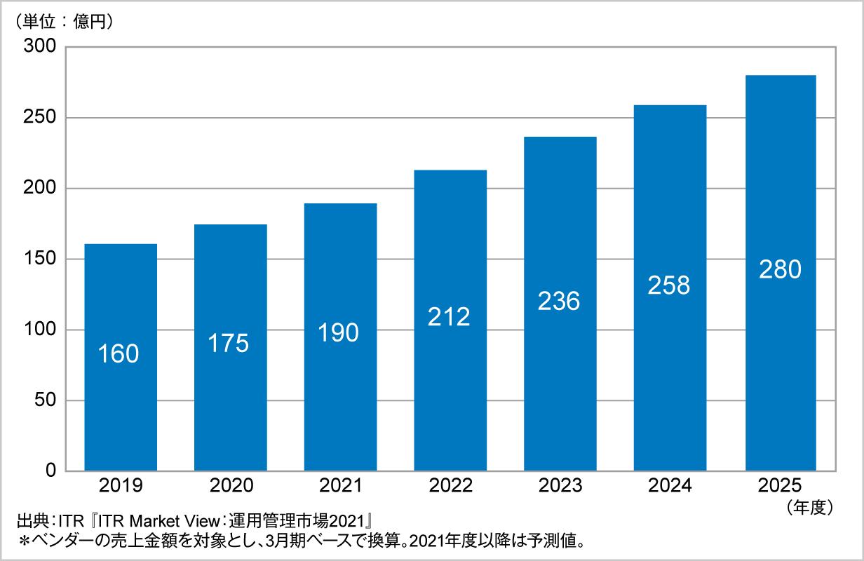 図.クラウド管理市場規模推移および予測(2019~2025年度予測)