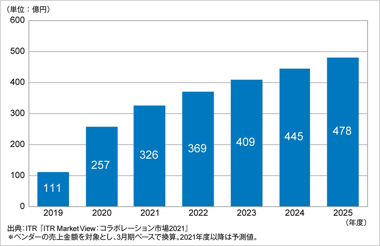 図.Web会議市場規模推移および予測(2019~2025年度予測)