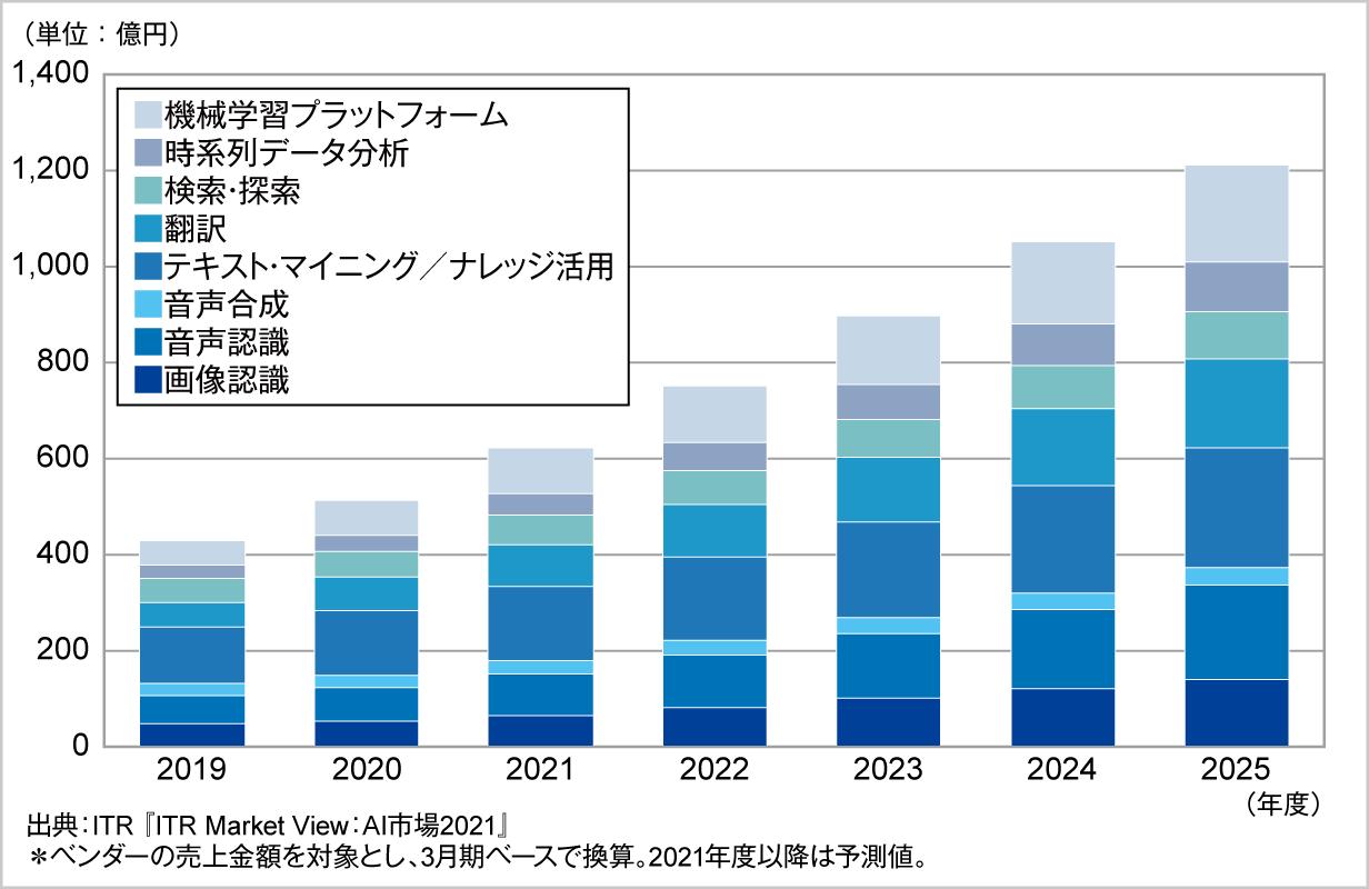 図.AI主要8市場規模推移および予測:分野別(2019~2025年度)