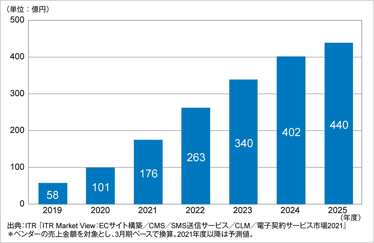 図.電子契約サービス市場規模推移および予測(2019~2025年度予測)